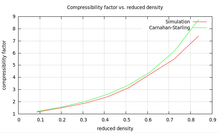 Load image into Gallery viewer, Compressibility for N=256 hard spheres in isothermal-isobaric ensemble (N,P,T). The compressibility factor found from simulation is compared with the compressibility factor found from Carnahan-Starling equation of state.