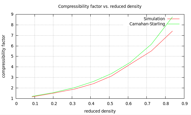 Compressibility for N=256 hard spheres in isothermal-isobaric ensemble (N,P,T). The compressibility factor found from simulation is compared with the compressibility factor found from Carnahan-Starling equation of state.