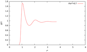 Radial distribution function of Lennard-Jones fluid