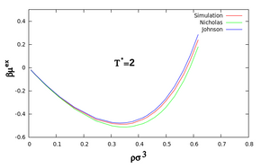 Excess chemical potential of pure monatomic Lennard-Jones fluid obtained from simulation at T* = 2 and V* = 500. The values obtained using the Nicholas and Johnson EoS are also shown for comparison.