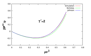 Excess pressure of pure monatomic LJ fluid calculated from simulation at T* = 2 and V* = 500. The values obtained using the Nicholas and Johnson EoS are also shown for comparison.