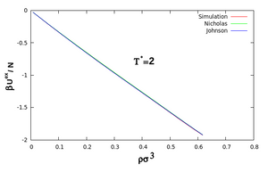Excess internal energy of pure monatomic LJ fluid calculated from simulation at T*= 2 and V*= 500. The values obtained using the Nicholas and Johnson EoS are also shown for comparison.