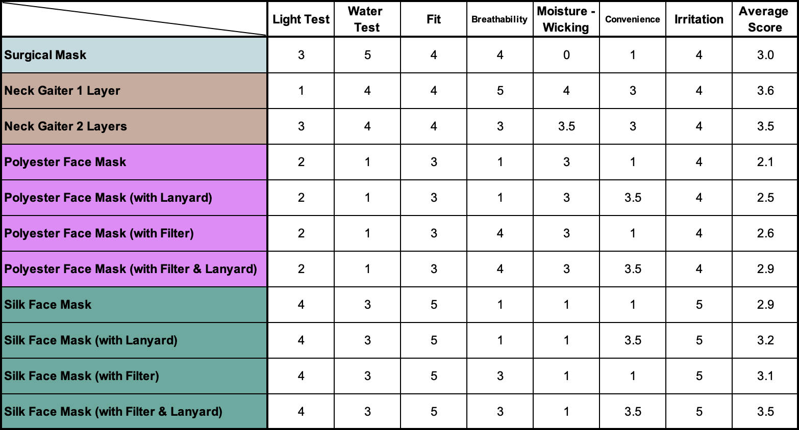 A table showing the final scores for each face mask and face cover - a surgical mask, a neck gaiter, a polyester face mask, and a mulberry silk face mask. Should I Wear a Mask While Exercising and What Mask Should I Wear | Hummingbird Blog