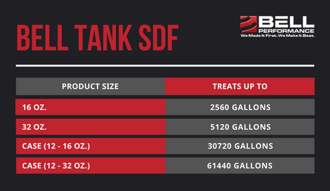 Bell Tank SDF Treat Ratios