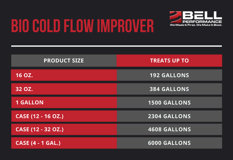 Bio Cold Flow Improver Treat Ratios