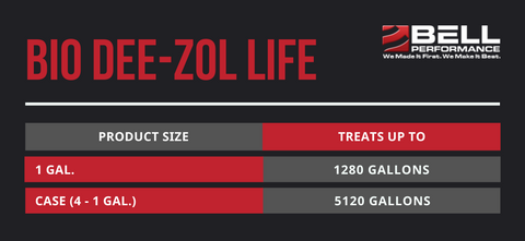 Bio Dee-Zol Life Treat Ratios