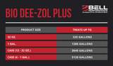 Bio Dee-Zol Plus - All-Purpose Winter Treatment for Biodiesel