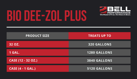 Bio Dee-Zol Plus Treat Ratios