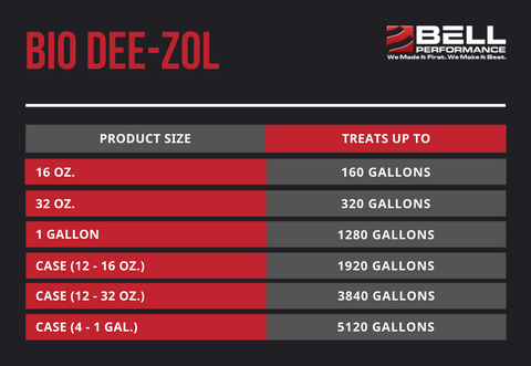 Bio Dee-Zol Treat Ratios