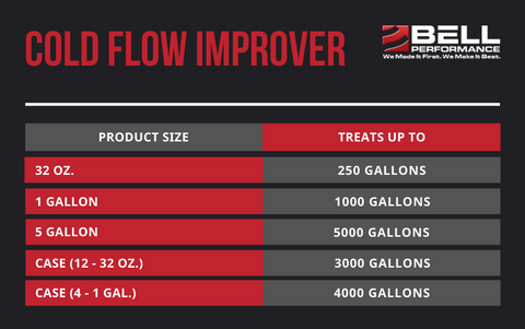 Cold Flow Improver Treat Ratios