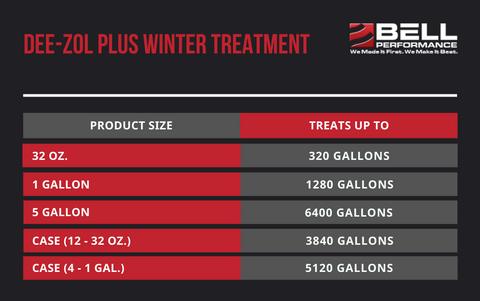 Dee-Zol Plus Winter Treatment Treat Ratios