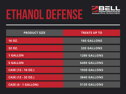 Ethanol Defense Treat Ratios