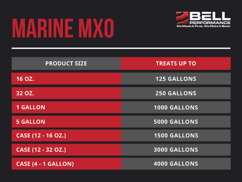 Marine MXO Treat Ratios