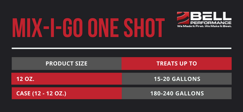 Mix-I-Go One Shot Treat Ratios