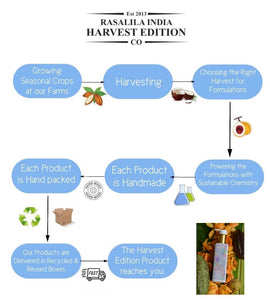 Harvest Natural Handmade Soap | 90 grams Each | Pack of 2 | Hydrating & Mild | Eco-friendly