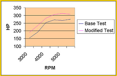 Dyno Tuning Examples – L&M Engines
