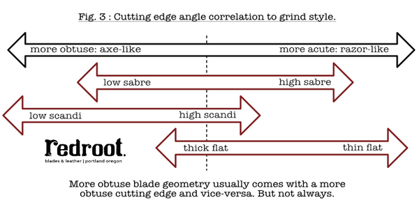 blade geometry. Scandi, flat, and sabre grinds. Knife grind comparison. Cutting edge. which is better?
