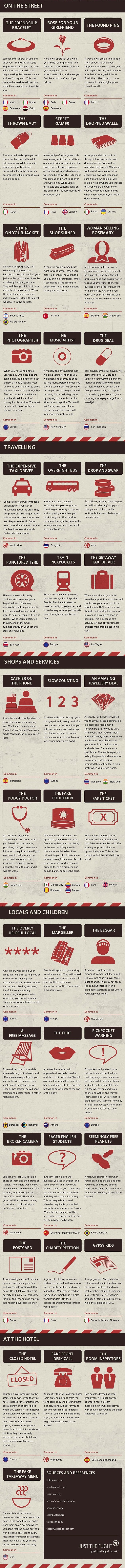 40 Top Tourist Scams