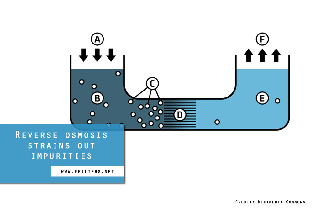 Reverse osmosis strains out impurities