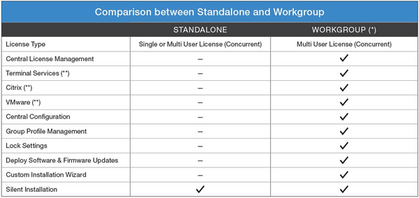 Compare Olympus ODMS Standalone Licence vs WebSCP MUL Concurrent Use License