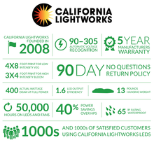 LED Grow Light - California Lightworks SolarXtreme 1000 LED Grow Light