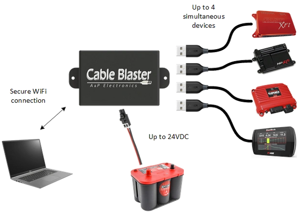 CABLE BLASTER WIRELESS USB HUB