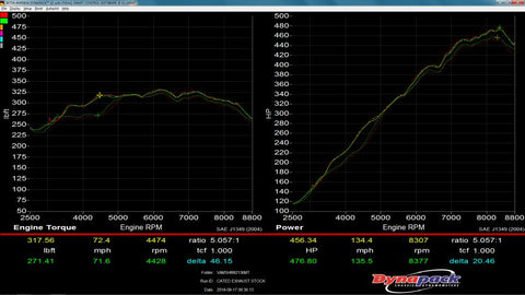 dyno vs catted exhaust graph