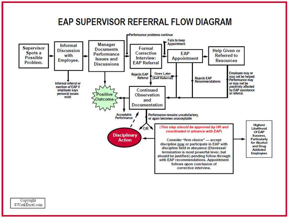 S167V EAP Supervisor Referral Flow Diagram - HandoutsPlus.com