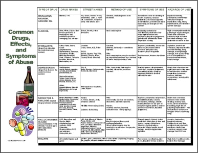 S168V Drugs of Abuse Chart - HandoutsPlus.com