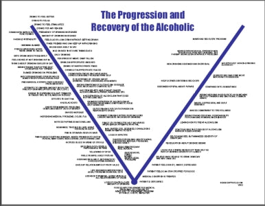 S169V Progression and Recovery Curve of Alcoholism - HandoutsPlus.com