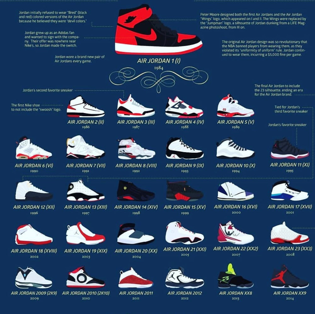 The Most Overrated Air Jordan