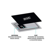 RFID Blocking Card Technology