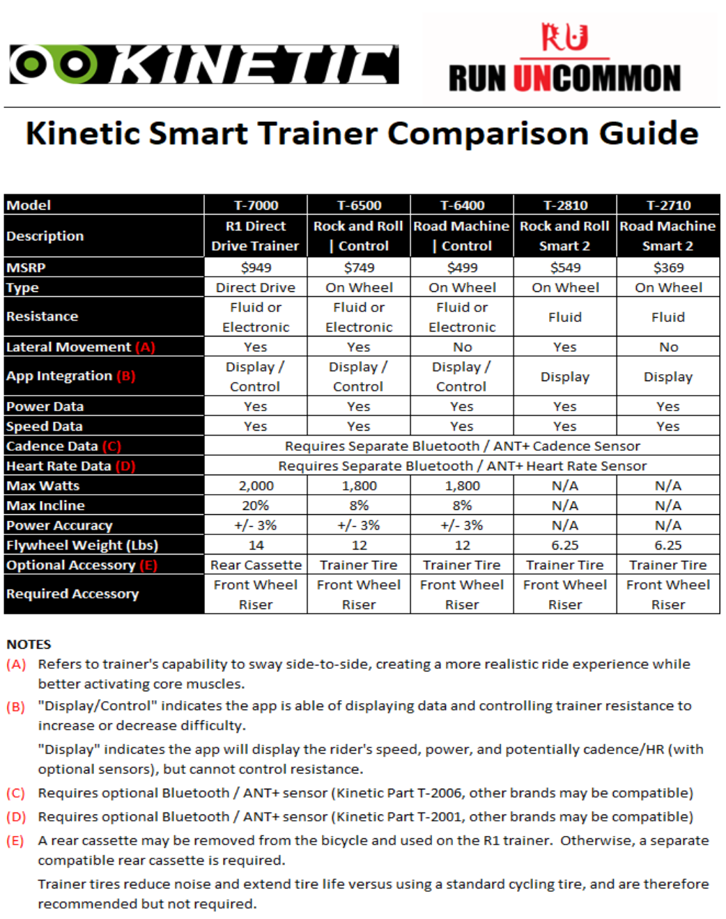 kinetic smart trainer buying guide
