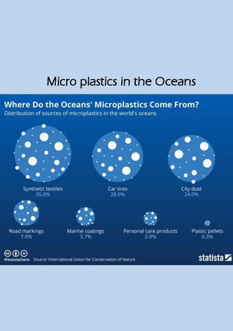 microplastics sources