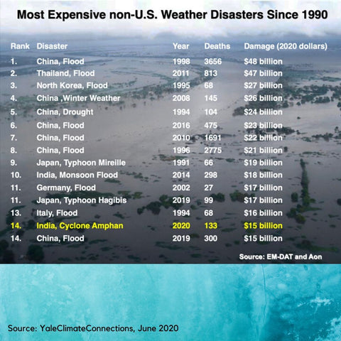 most expensive weather disasters