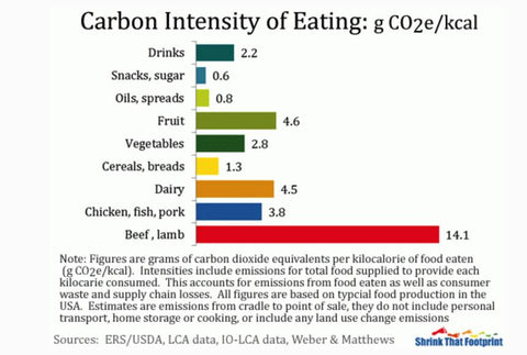 food that fights climate change