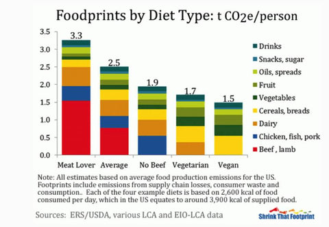 food to combat climate change