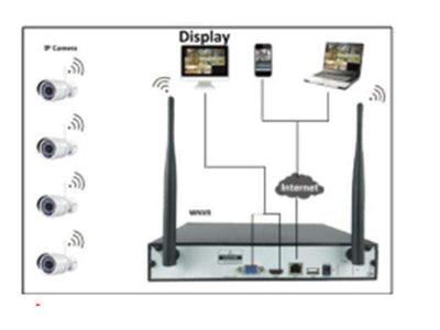 NVR 4CH WIFI KIT 2MP