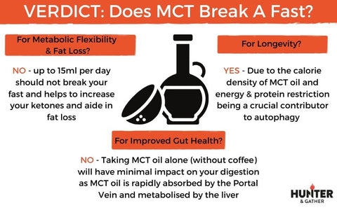 MCT will it break a fast infographic