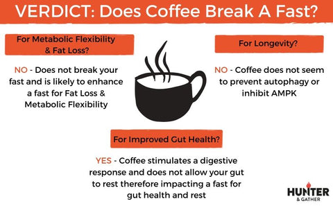 does coffee break a fat infographic