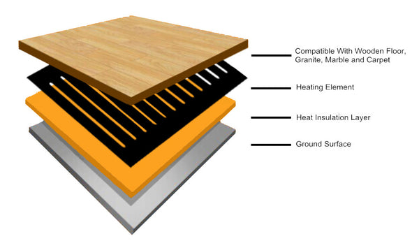Nano Floor Underfloor Heating by Ecostar
