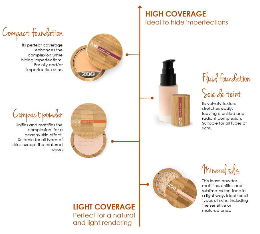 This image shows the ZAO Natural Organic Mineral Vegan Cruelty-Free (like Inika Bobbi Brown Nude for Nature) and Refillable Bamboo Makeup Australia Online Retail Store different kind of ZAO foundations you can choose Loose powder Cream Foundation Compact Powder Liquid Fluid Foundation
