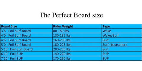 Image of liftfoil board comparison chart