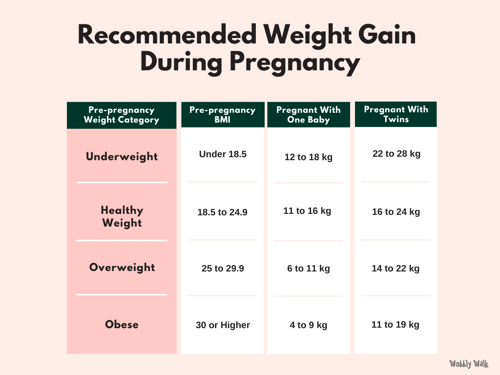 Recommended Pregnancy Weight Gain