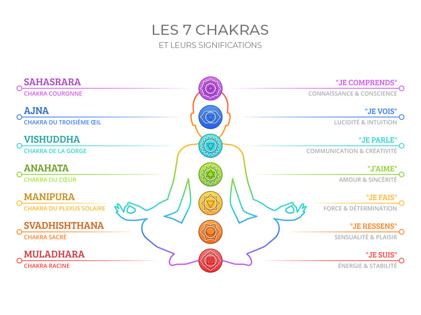 chakras signification