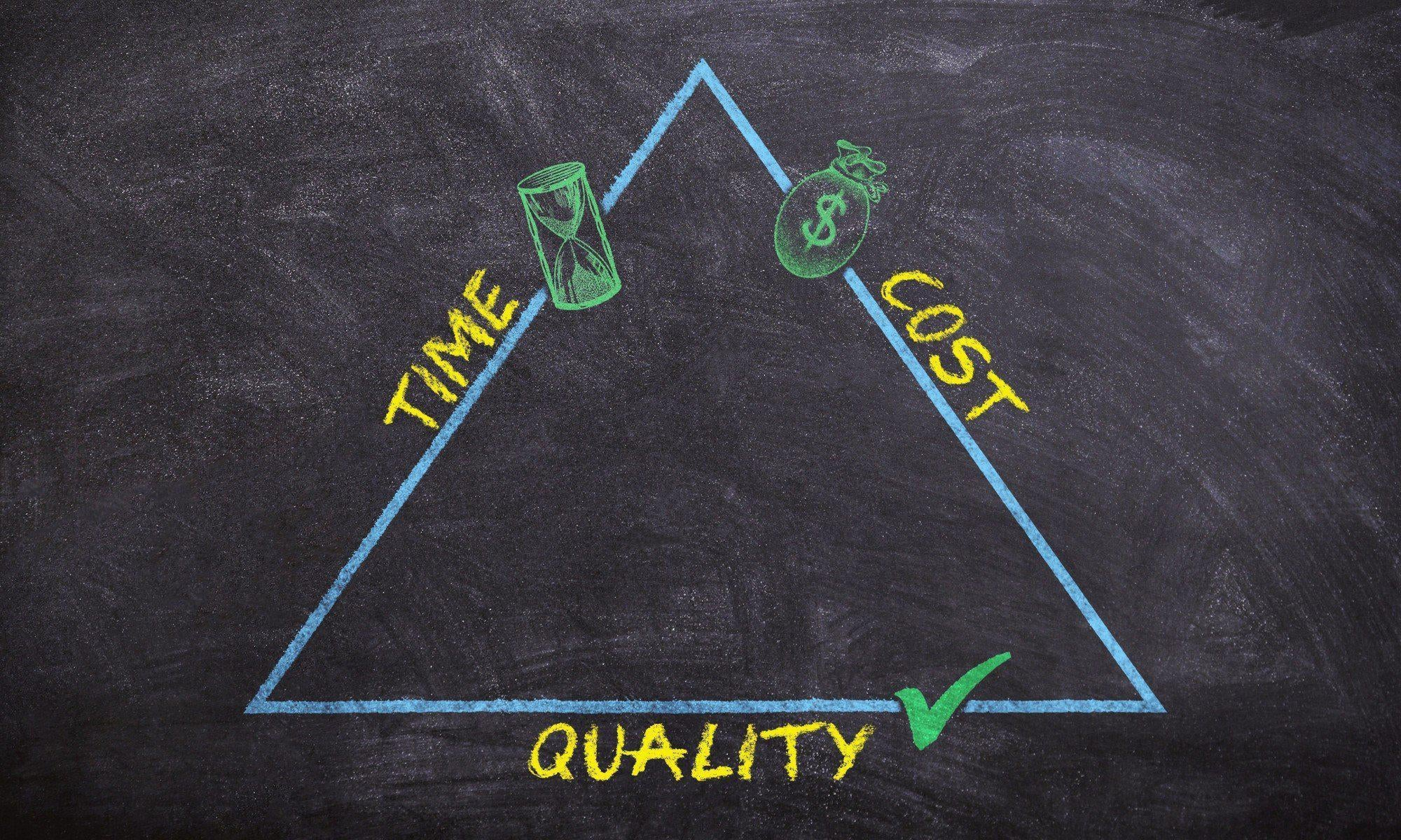 Time Cost Quality Triangle - Product Care