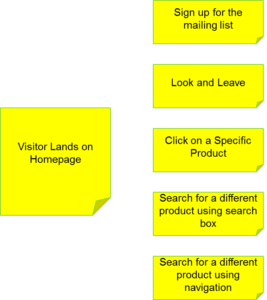 Site Structure Chart