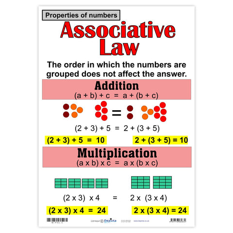 Properties of numbers: Associative Law