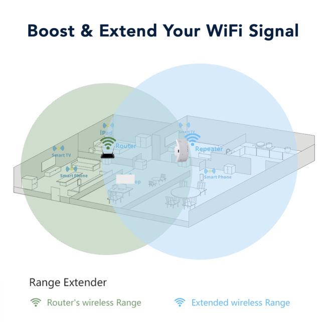 2 in 1 Wifi Smart Extender & Router(Main)