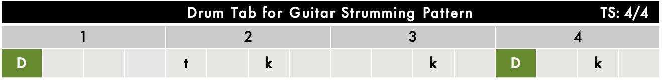 Drum Tab for Guitar Strumming Chart